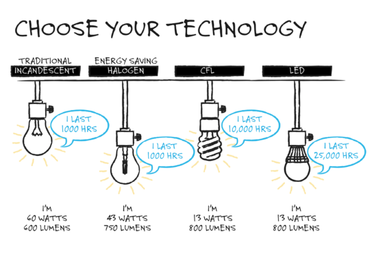 Light bulb technology - LED, CFL, incandescent
